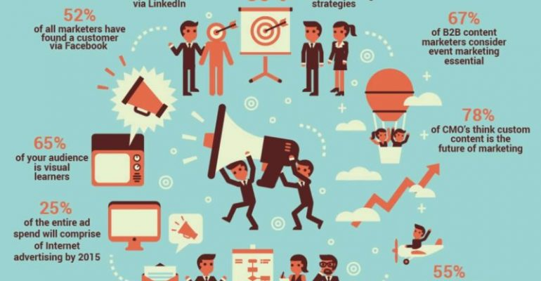 Why Content Marketing is Essential for your Brand